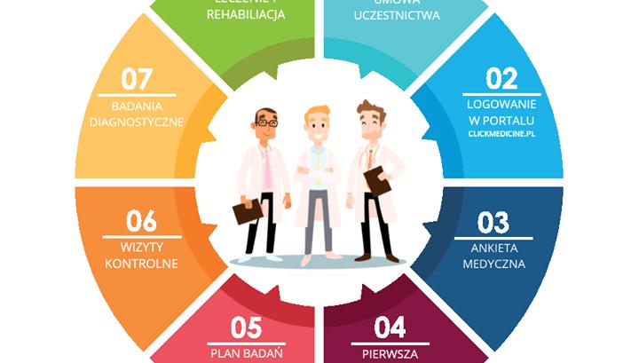 """Po raz pierwszy w Polsce‼ """"Pakiet Medyczny PRESTIGE- Gwarancja ZDROWIA"""" dla Fir..."""